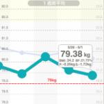 20ヶ月で10キロやせます~3ヶ月目