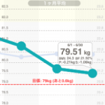 20ヶ月で10キロやせます~4ヶ月終了