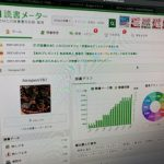 読書メーター効果〜一万冊プロジェクト